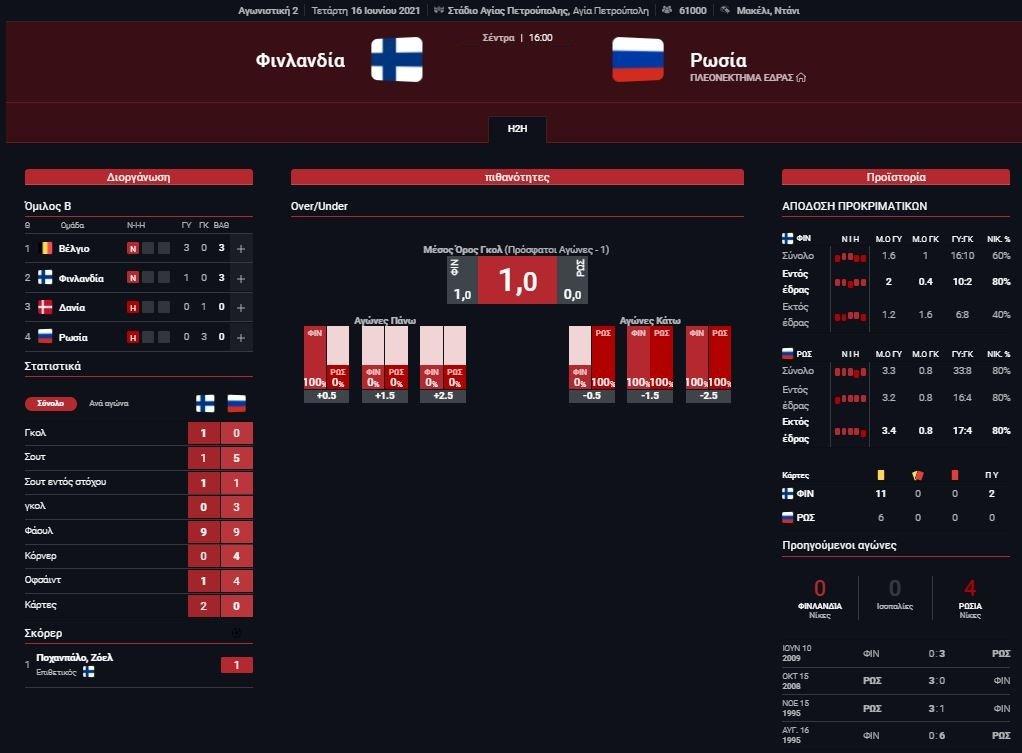 Στατιστικά Φινλανδία - Ρωσία