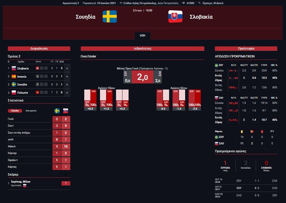 Στατιστικά Σουηδία - Σλοβακία
