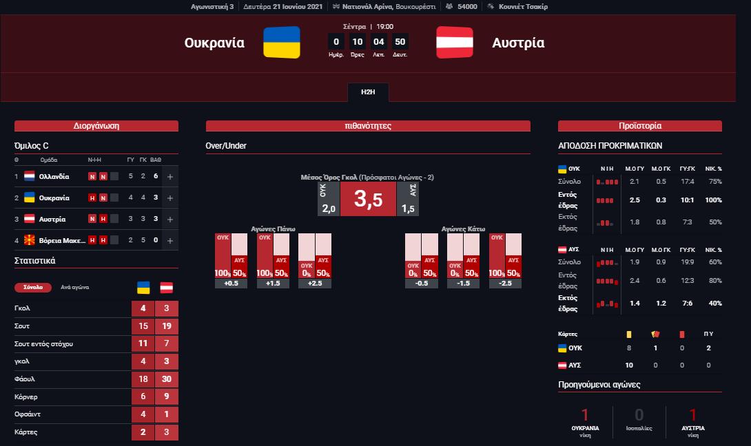 Στατιστικά Ουκρανία - Αυστρία