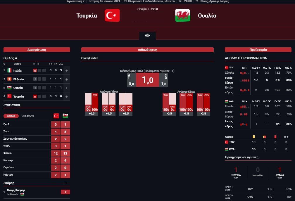 Στατιστικά Τουρκία - Ουαλία
