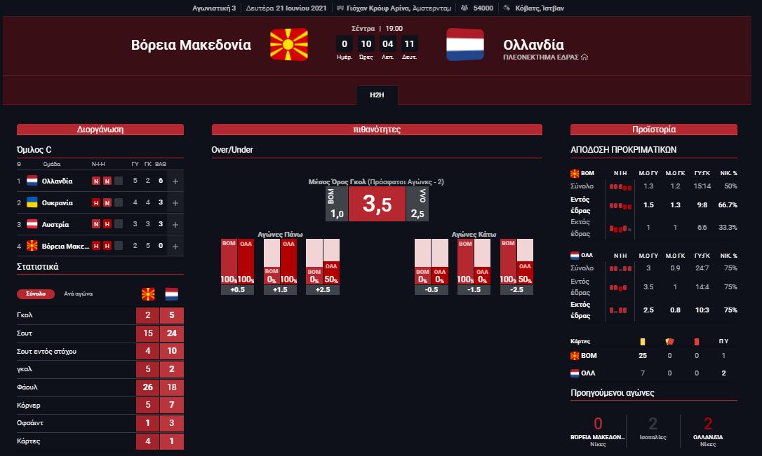 Στατιστικά Βόρεια Μακεδονία - Ολλανδία