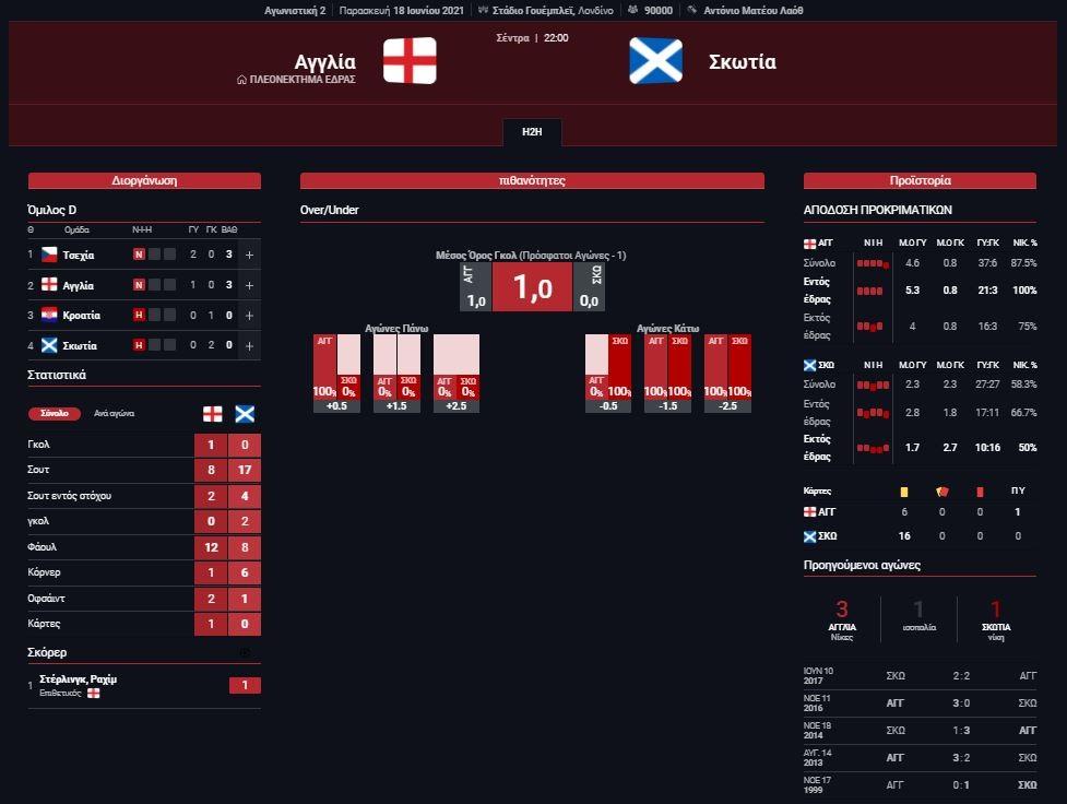 Στατιστικά Αγγλια - Σκωτία