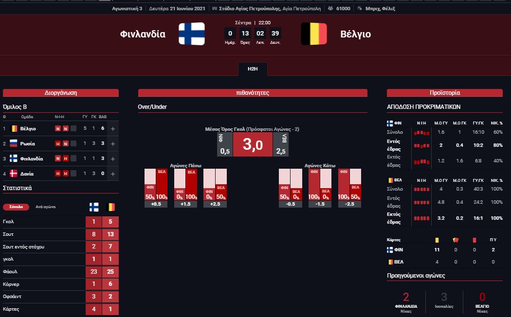 Στατιστικά Φινλανδία - Βέλγιο