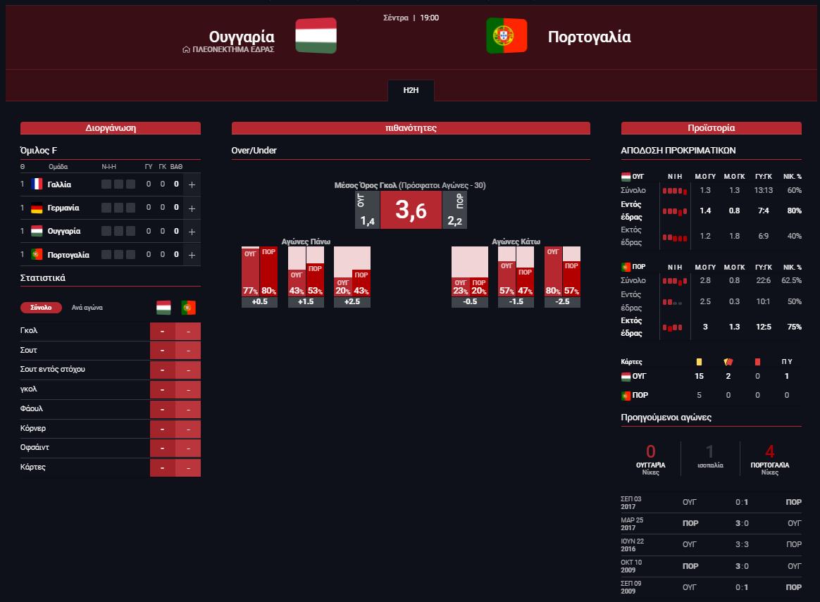 Στατιστικά Ουγγαρία - Πορτογαλία