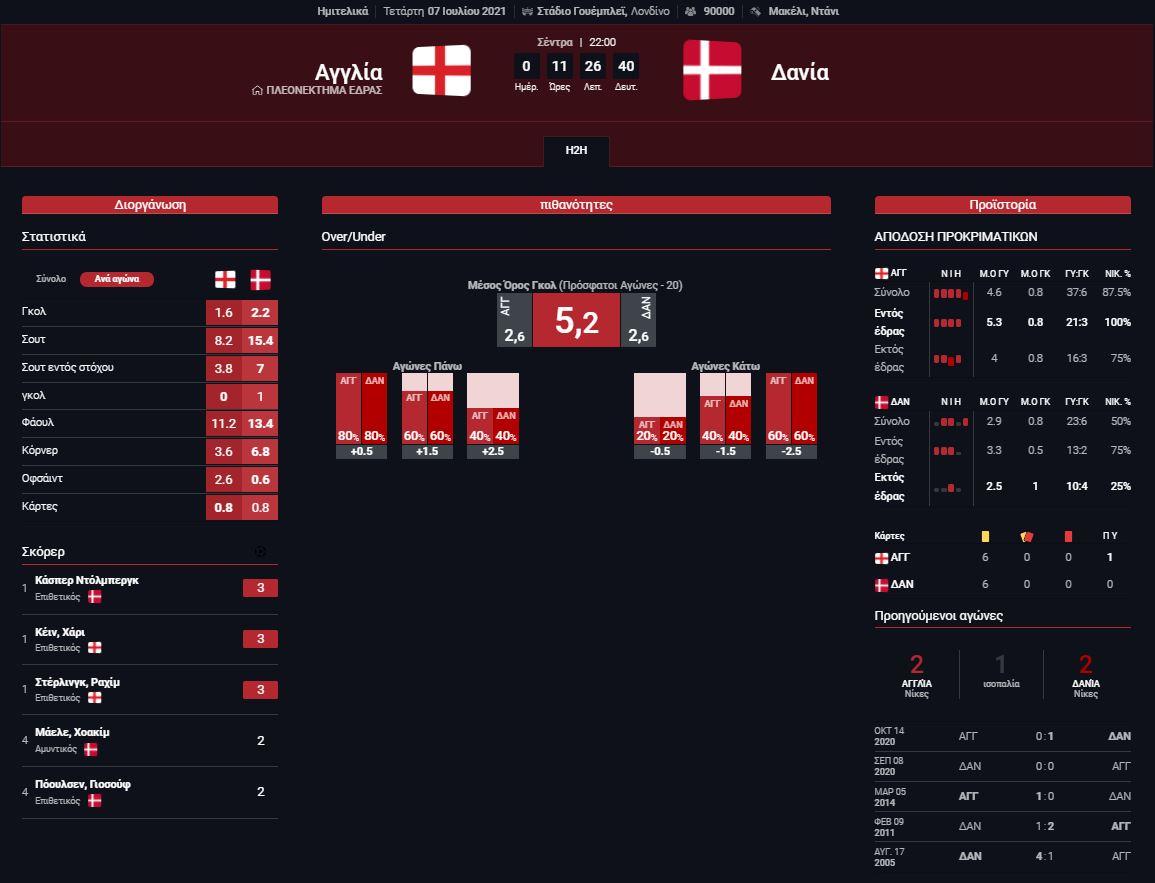 Στατιστικά Αγγλία - Δανία