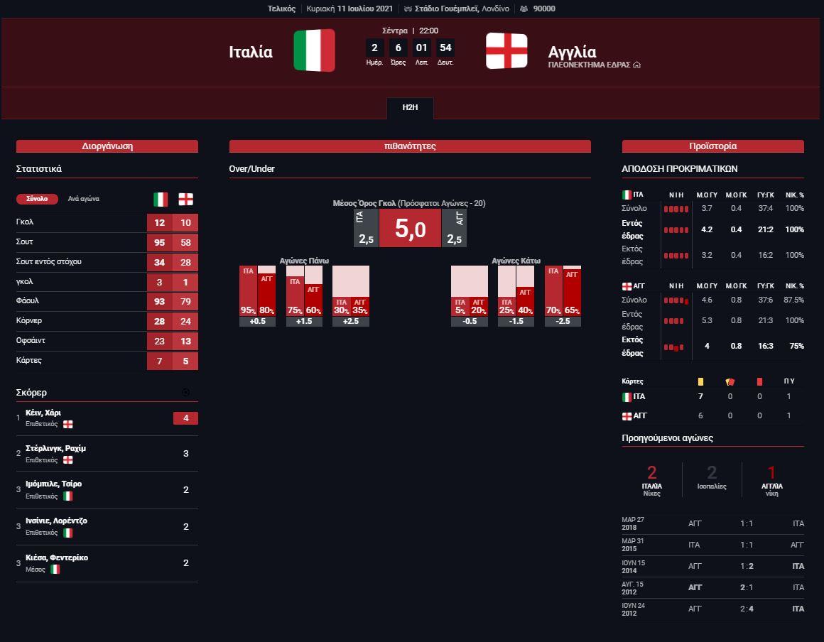 Στατιστικά Ιταλια - Αγγλια