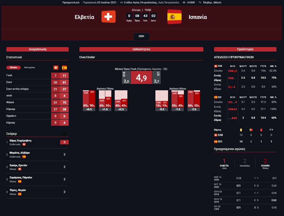 Στατιστικά Ελβετία - Ισπανία