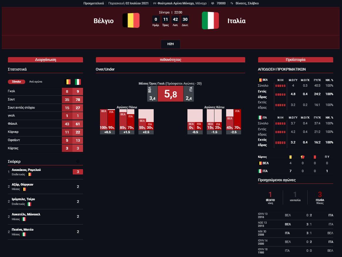 Στατιστικά Βέλγιο - Ιταλία