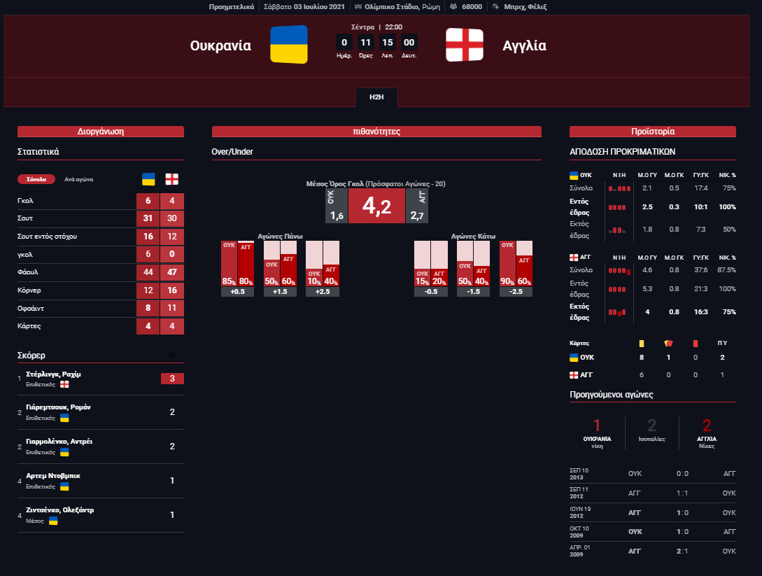 Στατιστικά Ουκρανία - Αγγλία